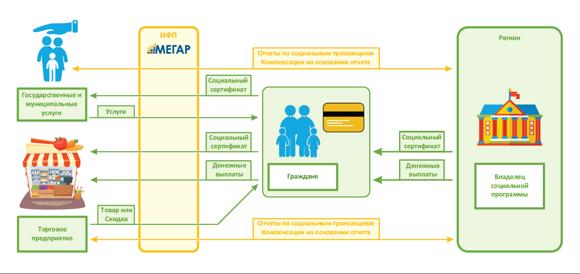 Схема работы НФП
